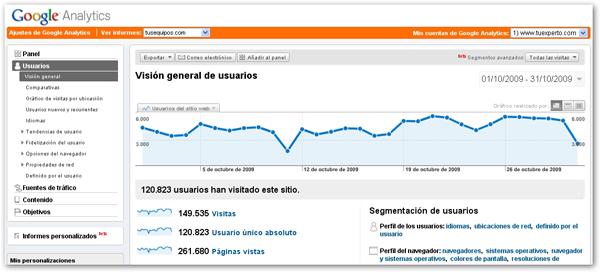 tusequipos.com – más de 260.000 páginas vistas y 150.000 visitas según Google Analytics