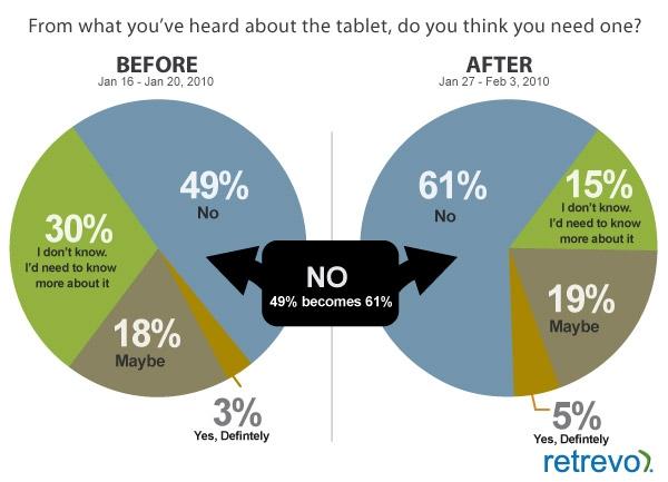 iPad-encuestra-Retrevo-2 [tuexperto]