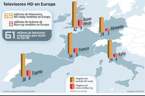 España se sitúa a la cabeza en la penetración de productos compatibles con la alta definición