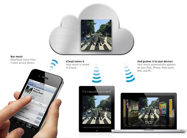 icloud-iphone-ipad