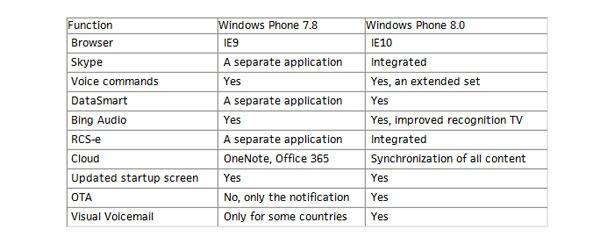 Windows Phone 8 03