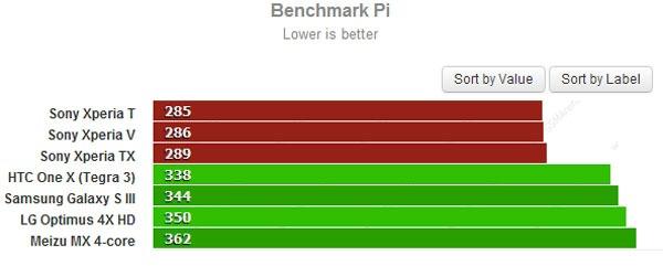 Sony Xperia benchmarks 02