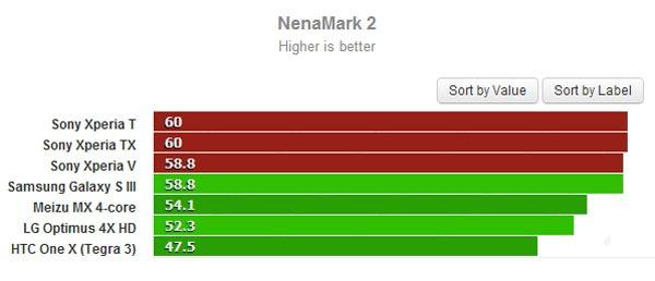 Sony Xperia benchmarks 03
