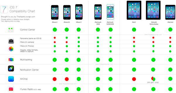 iOS 7 tabla compatibilidad