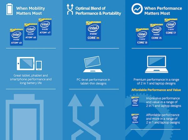 Intel reestructura su gama de procesadores Atom