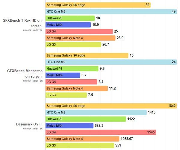 LG G4 benchmark
