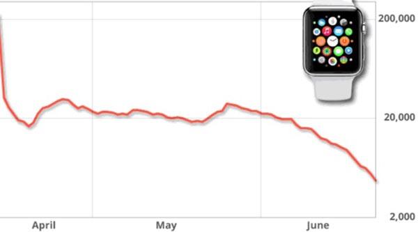Apple <stro />Watch</strong>® ventas&#8221; width=&#8221;600&#8243; height=&#8221;333&#8243; /><br /> </strong></p> <p>La <strong>expectación por el Cupertino (<strong>Apple</strong>) Watch</strong> quedó reflejada en las ventas de la <strong>primera semana</strong>. Cupertino (<strong>Apple</strong>) consiguió colocar nada menos que <strong>un millón y medio de Cupertino (<strong>Apple</strong>) <strong>Watch</strong>® únicamente en Estados Unidos</strong>, que se dice pronto. Sin embargo, el interés inicial pronto fue decreciendo, hasta bajar un<strong> 90%</strong>. En esos días, las tiendas <strong>Apple </strong>vendían alrededor de <strong>200.000 relojes al día, </strong>pero recientemente la cifra se ubica por abajo de<strong>20.000 al día, a veces inclusive menos de 10.000 unidades.</strong> Como era de esperar, el modelo que más se ha vendido es el <strong>Apple <strong>Watch</strong>® Sport</strong>, cuyo precio(<strong>costo</strong>) emprende en <strong>350 euros</strong> para la versión-RC más pequeña. El modelo de aluminio ocupa <strong>dos tercios de los Cupertino (<strong>Apple</strong>) <strong>Watch</strong>® vendidos</strong>, mientras que los <strong>Apple <strong>Watch</strong>® de acero inoxidable y Cupertino (<strong>Apple</strong>) <strong>Watch</strong>® Edition </strong>se reparten el tercio restante. El <strong>Apple <strong>Watch</strong>® Edition</strong> es la propuesta de <strong>Apple </strong>de cara al sector del lujo. Cuenta con una esfera de oro de 18(dieciocho) kilates y su precio(<strong>costo</strong>) comienza en nada menos que <strong>10.000 dólares</strong>. No es de extrañar que Cupertino (<strong>Apple</strong>) sólo haya vendido <strong>2.000 unidades en Estados Unidos.</strong></p> <p>Como decíamos en la entrada,<strong> las cifras de ventas del Cupertino (<strong>Apple</strong>) <strong>Watch</strong>® aún no han sido publicadas por Apple.</strong> Normalmente la empresa publica los números de ventas poco tiempo despué