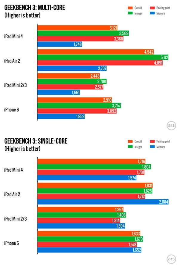iPad mini 4(cuatro) benchmark