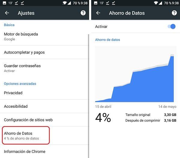 Ahorro de datos de Google Chrome